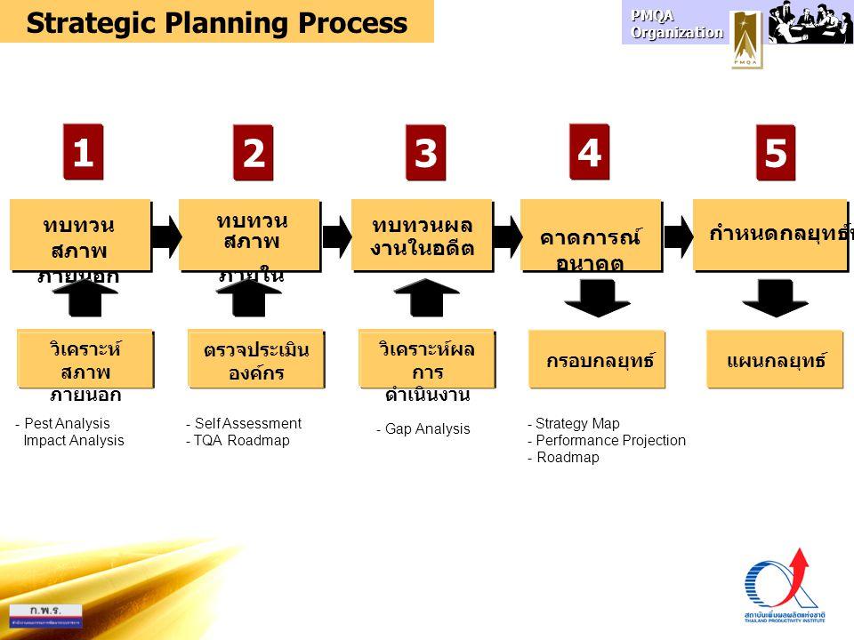 PMQA Organization ตัววัด เป้าหมาย และวิธีการ (Card) Strategic Planning ปัจจัยภายใน +S-W วิสัยทัศน์ พันธกิจ เป้าหมาย (ปัจจุบัน) ปัจจัยภายนอก +O-T วิสัยทัศน์ พันธกิจ เป้าหมาย (อนาคต) ความท้าทายเชิงกลยุทธ์ วัตถุประสงค์ เชิงกลยุทธ์ (Map) แผนงาน โครงการ