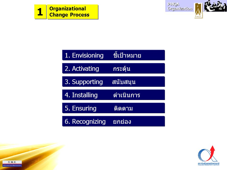 PMQA Organization Organizational Change Process Organizational Change Process 1 1 1. Envisioning ชี้เป้าหมาย 2. Activating กระตุ้น 3. Supporting สนับส