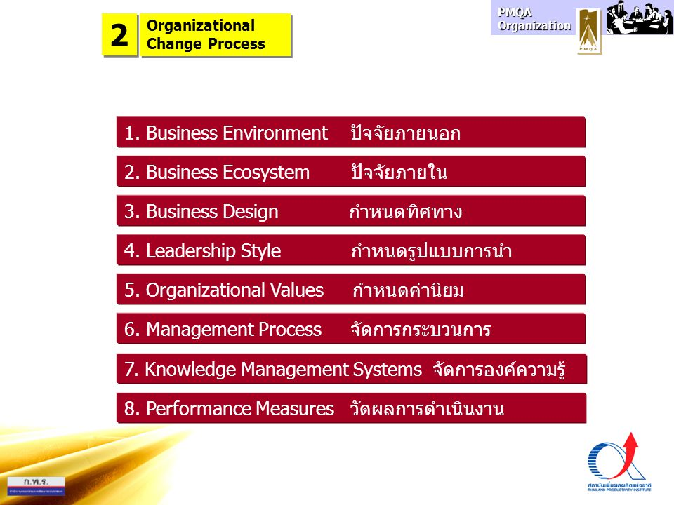 PMQA Organization Organizational Change Process Organizational Change Process 2 2 1. Business Environment ปัจจัยภายนอก 2. Business Ecosystem ปัจจัยภาย