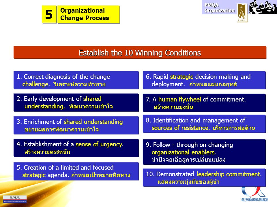 PMQA Organization Establish the 10 Winning Conditions 1. Correct diagnosis of the change challenge. วิเคราะห์ความท้าทาย 2. Early development of shared