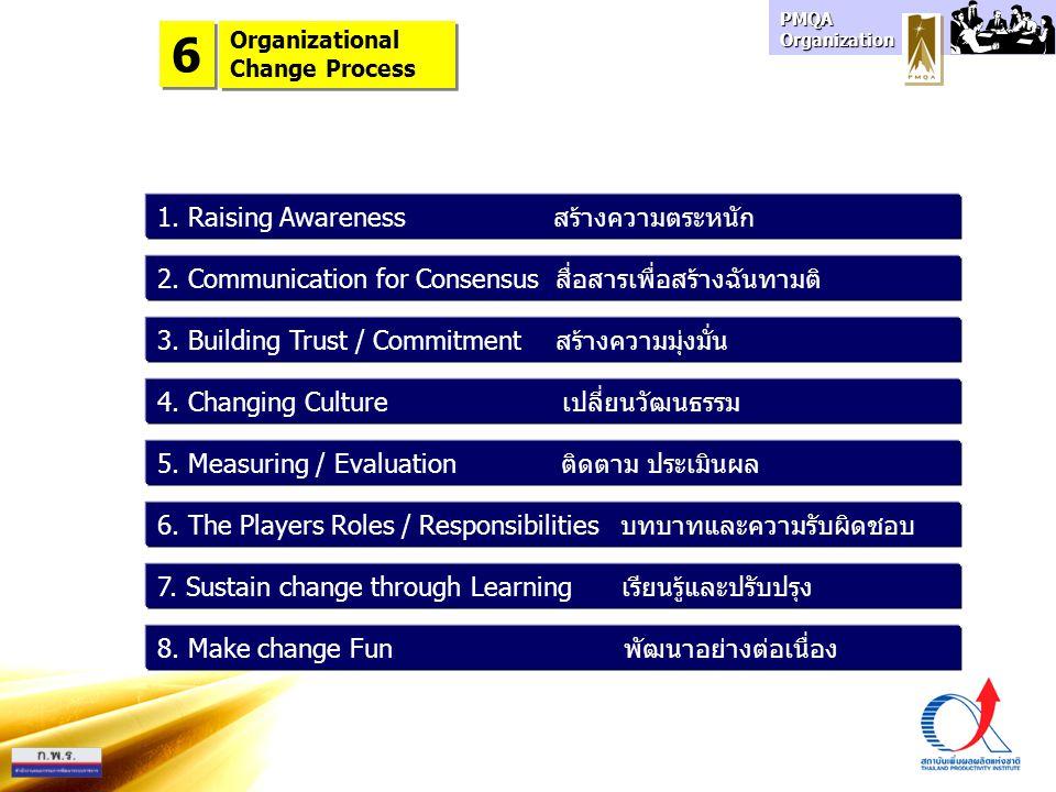 PMQA Organization 1. Raising Awareness สร้างความตระหนัก 2. Communication for Consensus สื่อสารเพื่อสร้างฉันทามติ 3. Building Trust / Commitment สร้างค