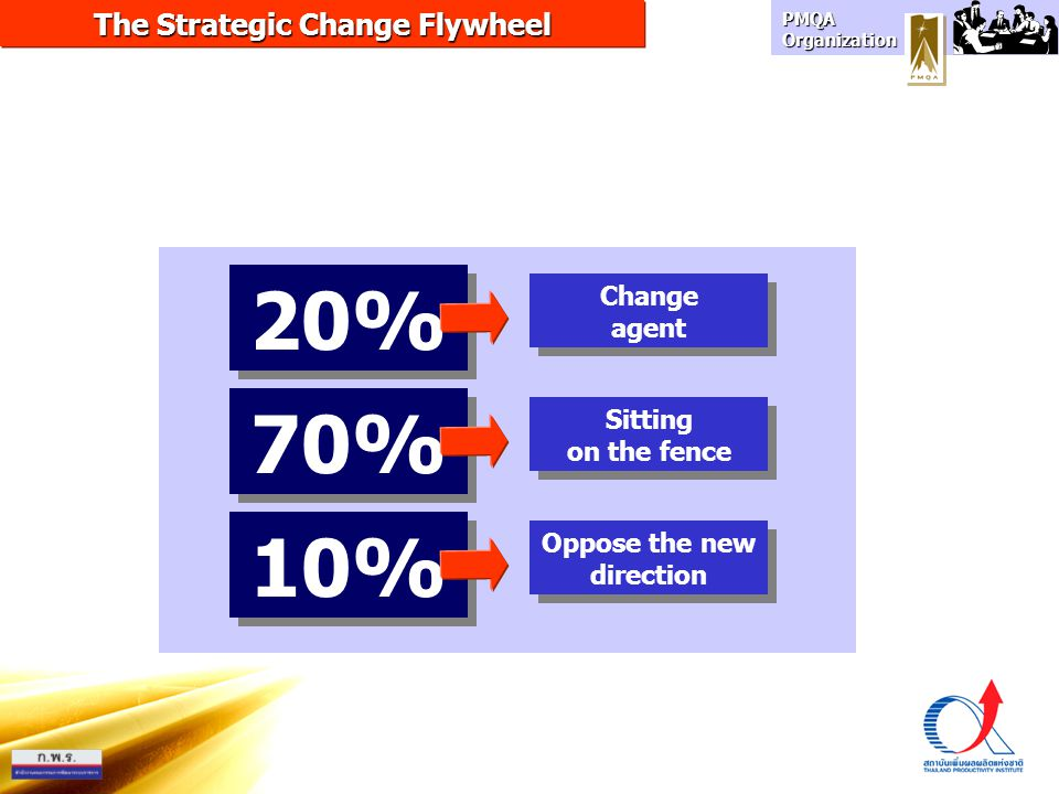 PMQA Organization Oppose the new direction The Strategic Change Flywheel Sitting on the fence Sitting on the fence Change agent Change agent 20% 70% 1
