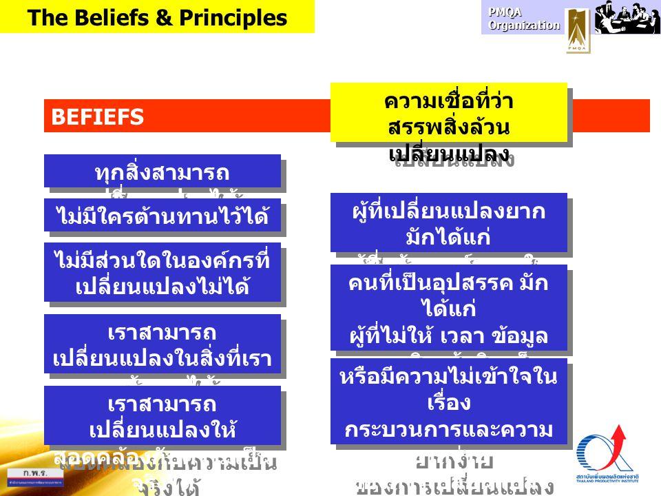 PMQA Organization BEFIEFS เราสามารถ เปลี่ยนแปลงในสิ่งที่เรา สร้างมาได้ ทุกสิ่งสามารถ เปลี่ยนแปลงได้ เราสามารถ เปลี่ยนแปลงให้ สอดคล้องกับความเป็น จริงไ