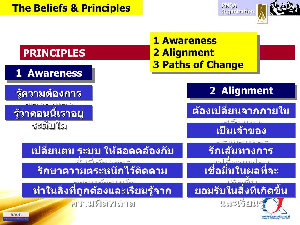 PMQA Organization PRINCIPLES เปลี่ยนตน ระบบ ให้สอดคล้องกับ สิ่งที่ต้องการ 1 Awareness รักษาความตระหนักไว้ติดตาม ความก้าวหน้า 1 Awareness 2 Alignment 3