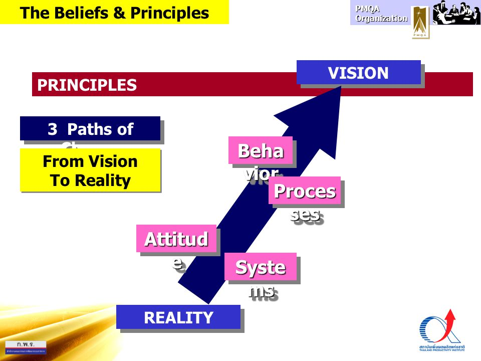PMQA Organization 3 Paths of Change Organization do not change People change Organization change in units of one.
