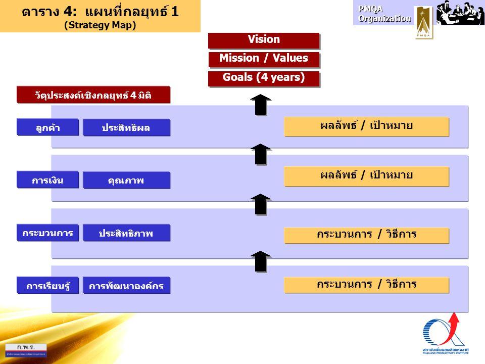 กระบวนการ การเรียนรู้ การเงิน ลูกค้า Goals (4 years) Vision ตาราง 4: แผนที่กลยุทธ์ 1 (Strategy Map) ประสิทธิภาพ การพัฒนาองค์กร คุณภาพ ประสิทธิผล วัตุประสงค์เชิงกลยุทธ์ 4 มิติ กระบวนการ / วิธีการ ผลลัพธ์ / เป้าหมาย Mission / Values