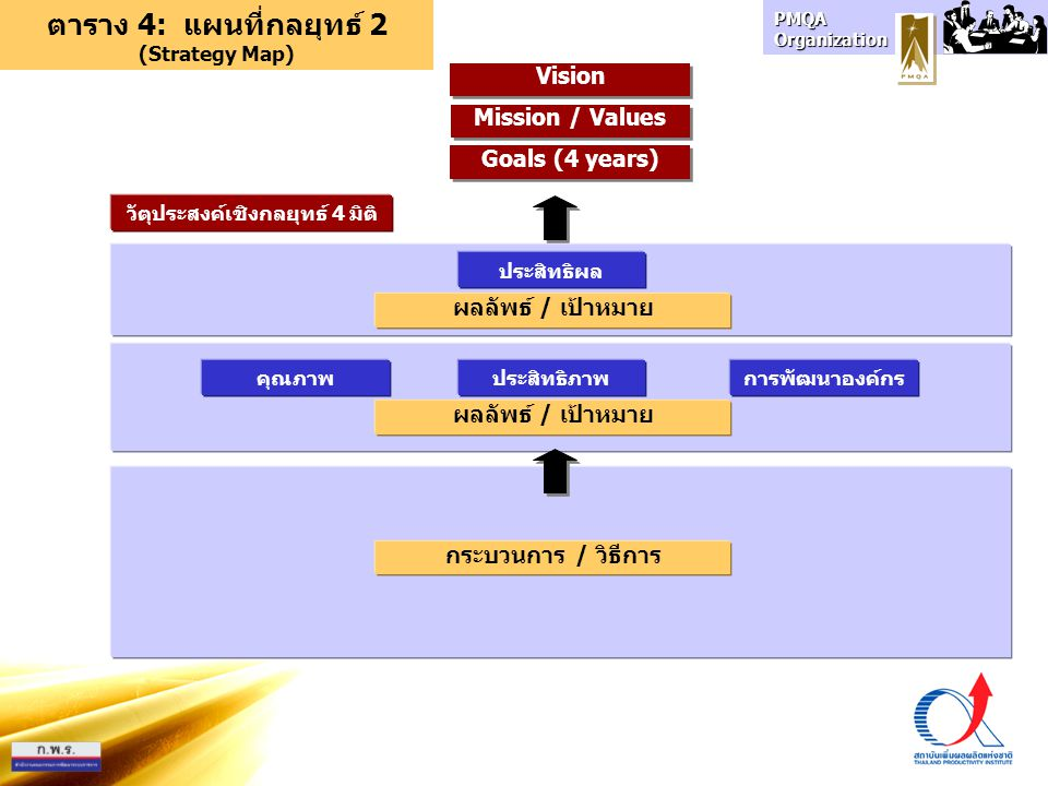 PMQA Organization Goals (4 years) Mission / Values Vision ตาราง 4: แผนที่กลยุทธ์ 2 (Strategy Map) ประสิทธิภาพการพัฒนาองค์กรคุณภาพ ประสิทธิผล วัตุประสงค์เชิงกลยุทธ์ 4 มิติ กระบวนการ / วิธีการ ผลลัพธ์ / เป้าหมาย