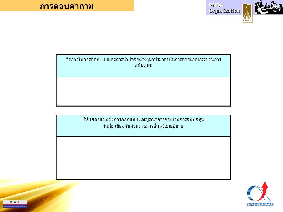 PMQA Organization การตอบคำถาม วิธีการในการออกแบบและการนำปัจจัยต่างๆมาประกอบในการออกแบบกระบวนการ สนับสนุน ให้แสดงแผนผังการออกแบบและบูรณาการกระบวนการสนับสนุน ที่เกี่ยวข้องกับส่วนราชการอื่นพร้อมอธิบาย