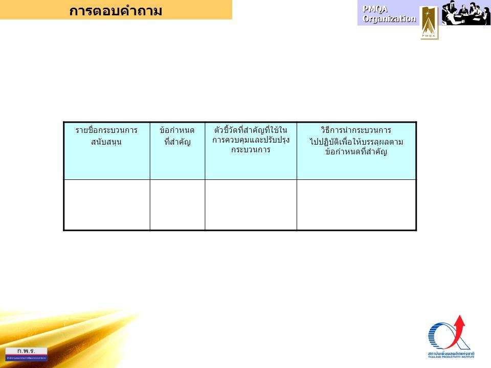 PMQA Organization การตอบคำถาม รายชื่อกระบวนการ สนับสนุน ข้อกำหนด ที่สำคัญ ตัวชี้วัดที่สำคัญที่ใช้ใน การควบคุมและปรับปรุง กระบวนการ วิธีการนำกระบวนการ ไปปฏิบัติเพื่อให้บรรลุผลตาม ข้อกำหนดที่สำคัญ