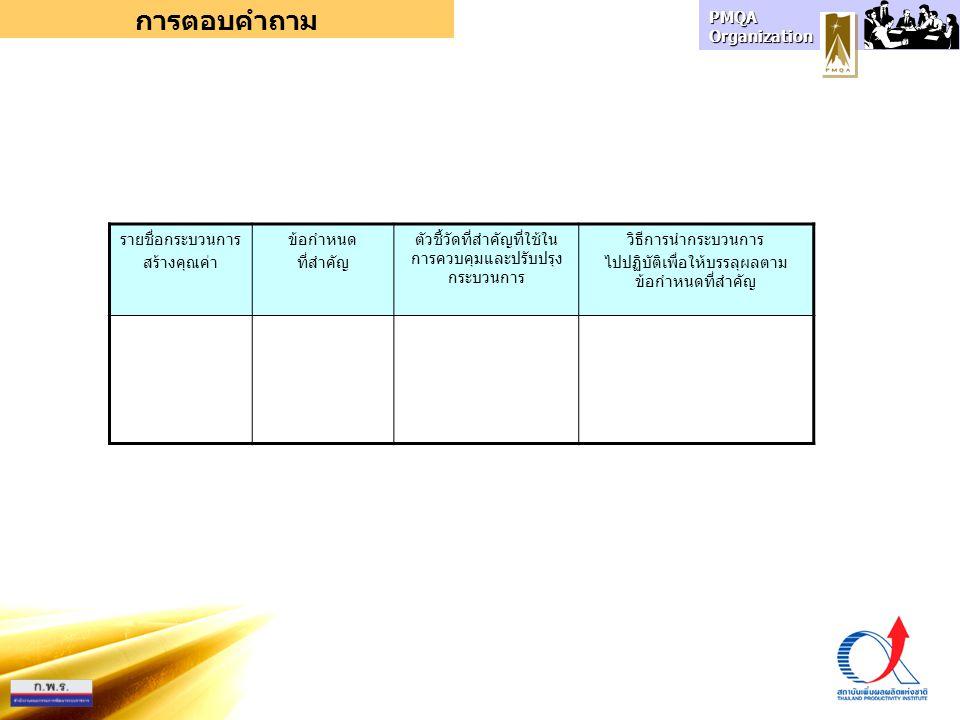 PMQA Organization การตอบคำถาม รายชื่อกระบวนการ สร้างคุณค่า ข้อกำหนด ที่สำคัญ ตัวชี้วัดที่สำคัญที่ใช้ใน การควบคุมและปรับปรุง กระบวนการ วิธีการนำกระบวนการ ไปปฏิบัติเพื่อให้บรรลุผลตาม ข้อกำหนดที่สำคัญ