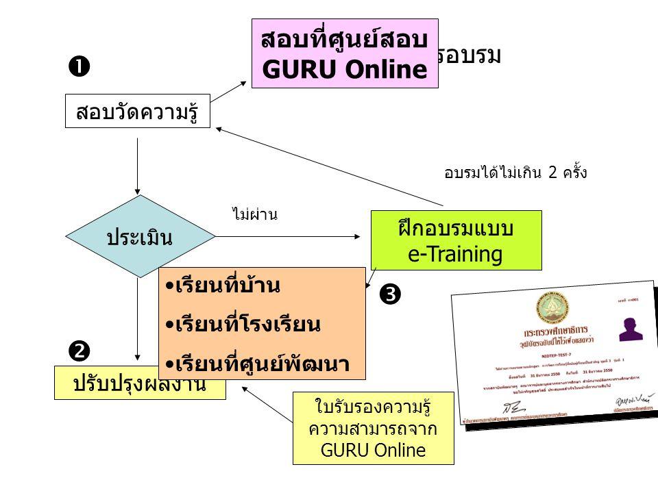 กระบวนการอบรม สอบวัดความรู้ ฝึกอบรมแบบ e-Training ประเมิน ปรับปรุงผลงาน ผ่าน ไม่ผ่าน    อบรมได้ไม่เกิน 2 ครั้ง ใบรับรองความรู้ ความสามารถจาก GURU O