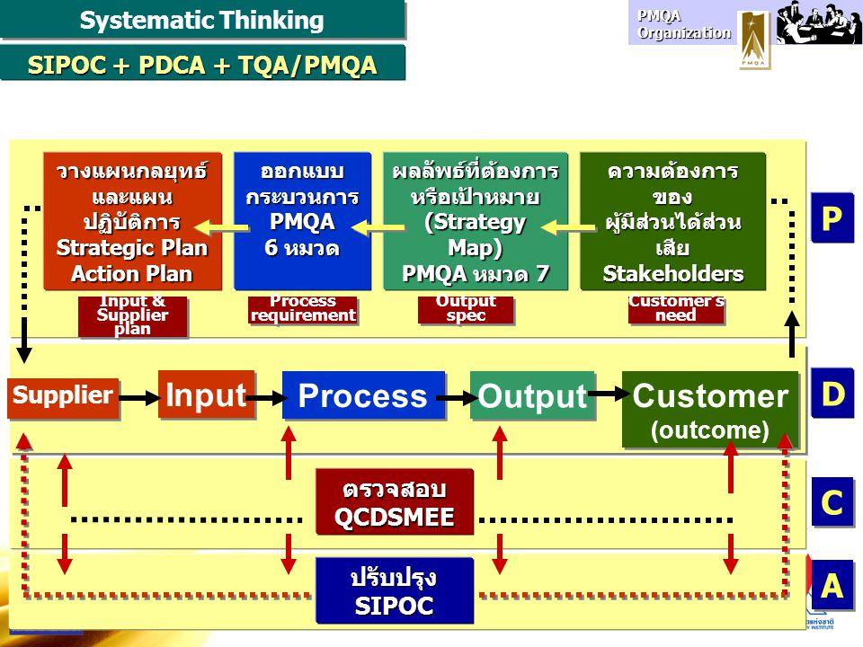 PMQA Organization Output Input Process Customer (outcome) Customer (outcome) SIPOC + PDCA + TQA/PMQA ความต้องการของ ผู้มีส่วนได้ส่วน เสีย Stakeholders