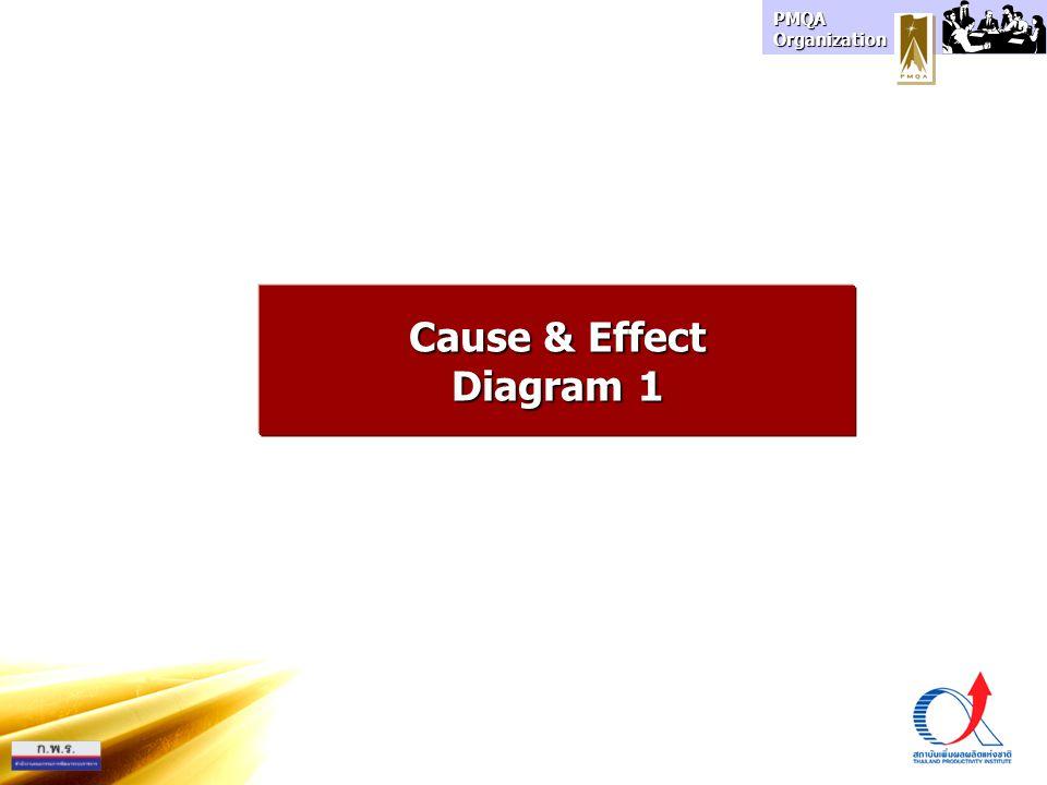 PMQA Organization Cause & Effect Diagram 1