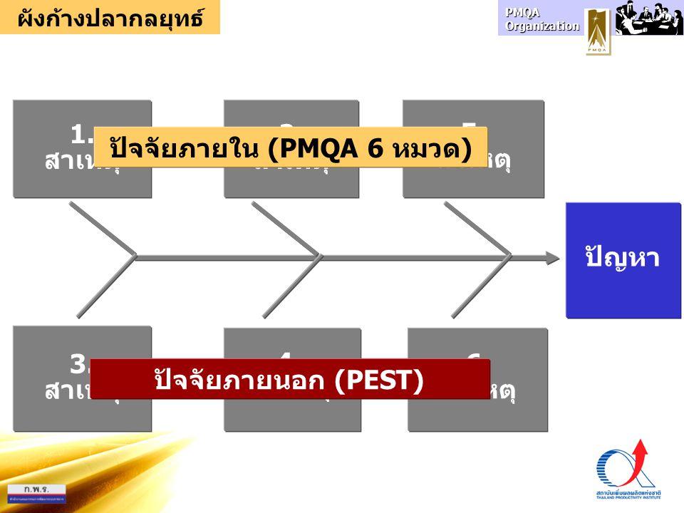 PMQA Organization 6. สาเหตุ 3. สาเหตุ 5. สาเหตุ 1. สาเหตุ ปัญหา 2. สาเหตุ 4. สาเหตุ ปัจจัยภายใน (PMQA 6 หมวด) ปัจจัยภายนอก (PEST) ผังก้างปลากลยุทธ์