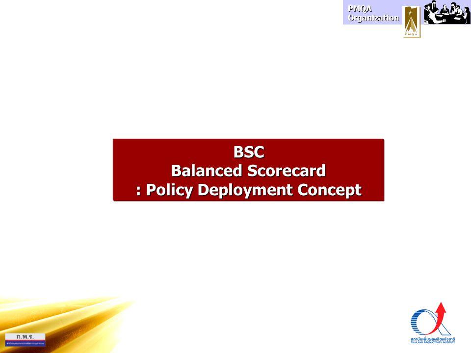 PMQA Organization BSC Balanced Scorecard : Policy Deployment Concept