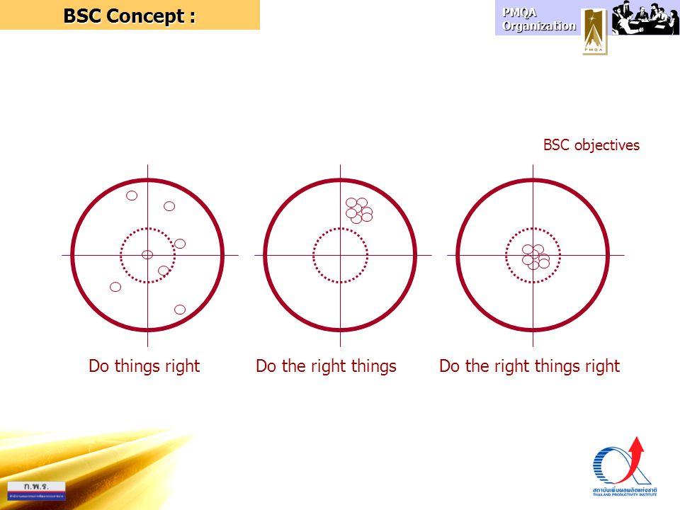 PMQA Organization Do things rightDo the right things BSC objectives Do the right things right BSC Concept :