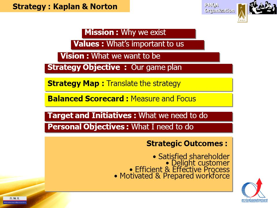 PMQA Organization Mission : Why we exist Strategy : Kaplan & Norton Values : What's important to us Vision : What we want to be Strategy Objective : Our game plan Strategy Map : Translate the strategy Balanced Scorecard : Measure and Focus Target and Initiatives : What we need to do Personal Objectives : What I need to do Strategic Outcomes : Satisfied shareholder Delight customer Efficient & Effective Process Motivated & Prepared workforce Strategic Outcomes : Satisfied shareholder Delight customer Efficient & Effective Process Motivated & Prepared workforce