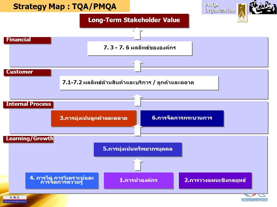 PMQA Organization 6.การจัดการกระบวนการ 5.การมุ่งเน้นทรัพยากรบุคคล 1.การนำองค์กร 7. 3 - 7. 6 ผลลัพธ์ขององค์กร 2.การวางแผนเชิงกลยุทธ์ 4. การวัด การวิเคร