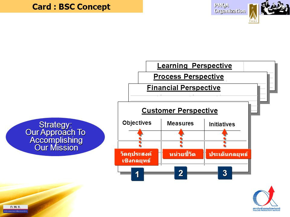 Learning Perspective Process Perspective Financial Perspective Objectives Measures Customer Perspective Initiatives Strategy: Our Approach To Accompli