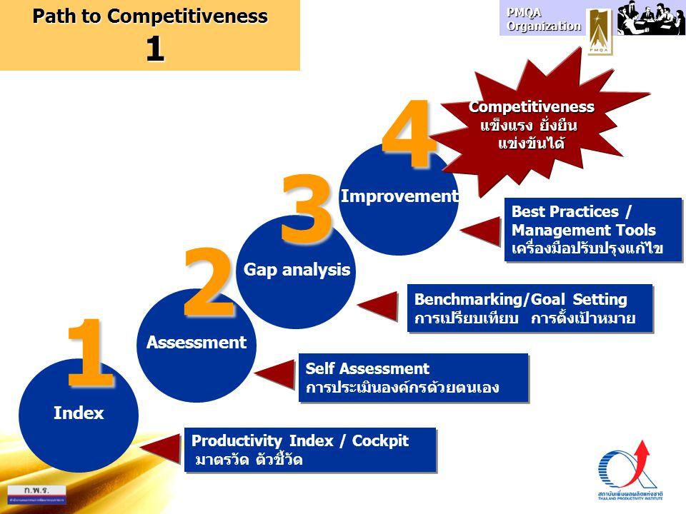 PMQA Organization Productivity Index / Cockpit มาตรวัด ตัวชี้วัด Productivity Index / Cockpit มาตรวัด ตัวชี้วัด Index 1 Assessment 2 Gap analysis 3 Im