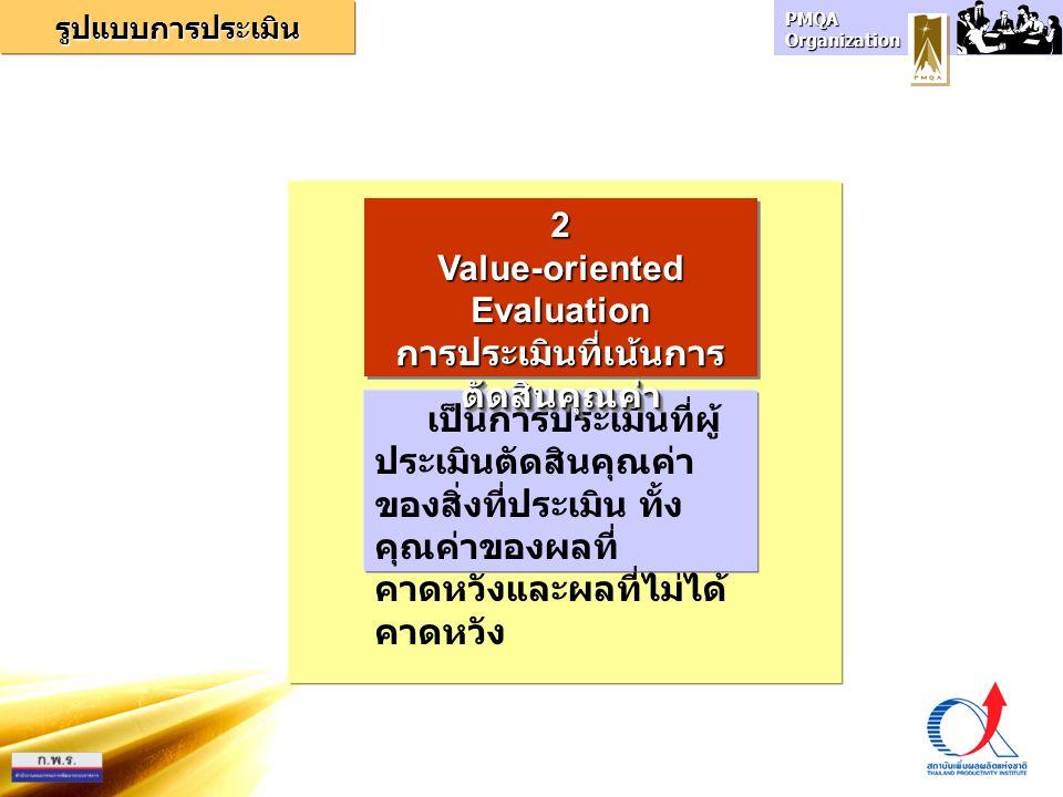 PMQA Organization เป็นการประเมินที่ผู้ ประเมินตัดสินคุณค่า ของสิ่งที่ประเมิน ทั้ง คุณค่าของผลที่ คาดหวังและผลที่ไม่ได้ คาดหวัง 2Value-orientedEvaluati