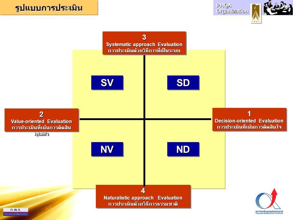 PMQA Organization 4 Naturalistic approach Evaluation การประเมินด้วยวิธีการธรรมชาติ4 การประเมินด้วยวิธีการธรรมชาติ 3 Systematic approach Evaluation การ
