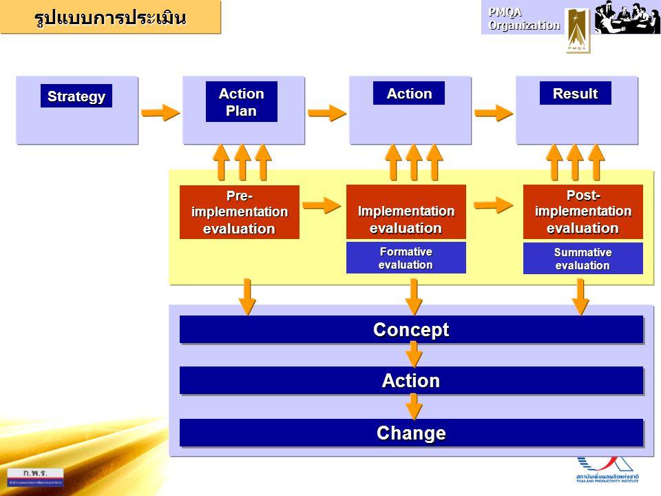 PMQA Organization Formativeevaluation Strategy Action Plan ActionResult Summativeevaluation Pre- implementation evaluation Implementationevaluation Po