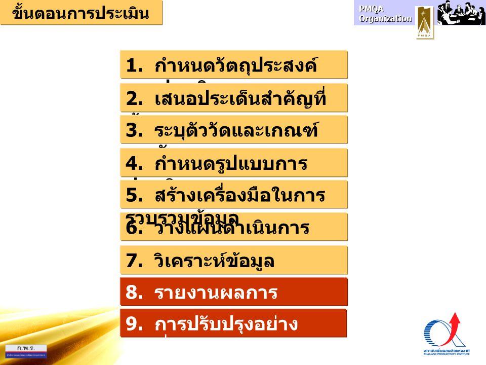 PMQA Organization 6. วางแผนดำเนินการ 1. กำหนดวัตถุประสงค์ การประเมิน 2. เสนอประเด็นสำคัญที่ ต้องการ 3. ระบุตัววัดและเกณฑ์ การวัด 4. กำหนดรูปแบบการ ประ