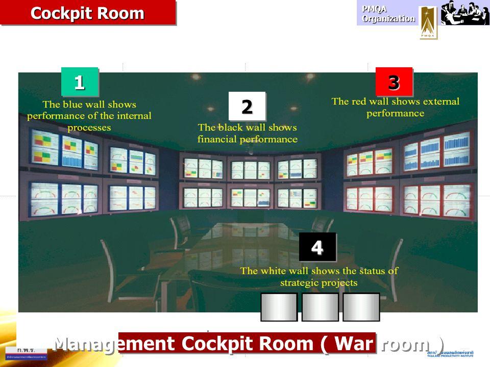 PMQA Organization 11 22 33 Management Cockpit Room ( War room ) Cockpit Room 44