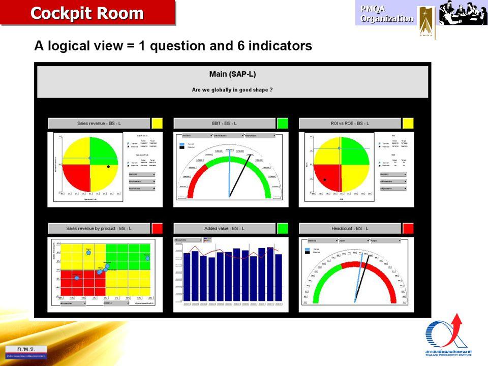 PMQA Organization Cockpit Room