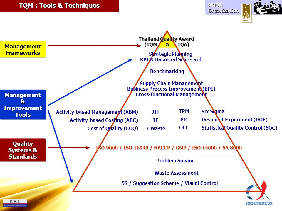 PMQA Organization Six Sigma Design of Experiment (DOE) Statistical Quality Control (SQC) Thailand Quality Award (TQM & TQA) Strategic Planning KPI & B