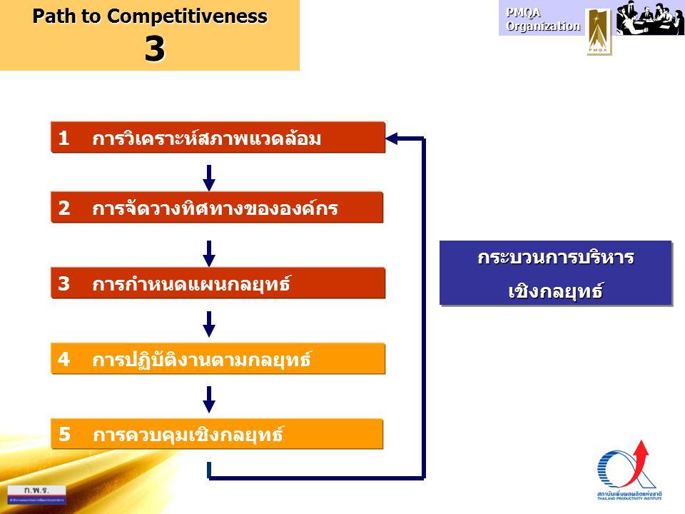 PMQA Organization 1 การวิเคราะห์สภาพแวดล้อม 2 การจัดวางทิศทางขององค์กร 3 การกำหนดแผนกลยุทธ์ 4 การปฏิบัติงานตามกลยุทธ์ 5 การควบคุมเชิงกลยุทธ์ กระบวนการ