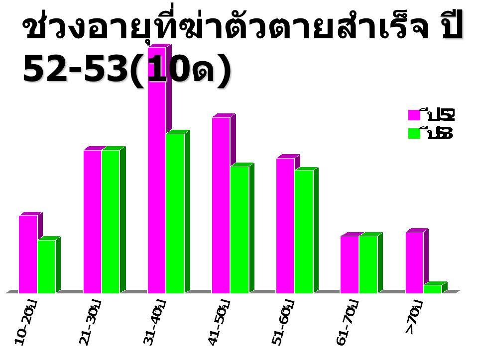 ปี 52-53(10 ด ) ช่วงอายุที่ฆ่าตัวตายสำเร็จ ปี 52-53(10 ด )
