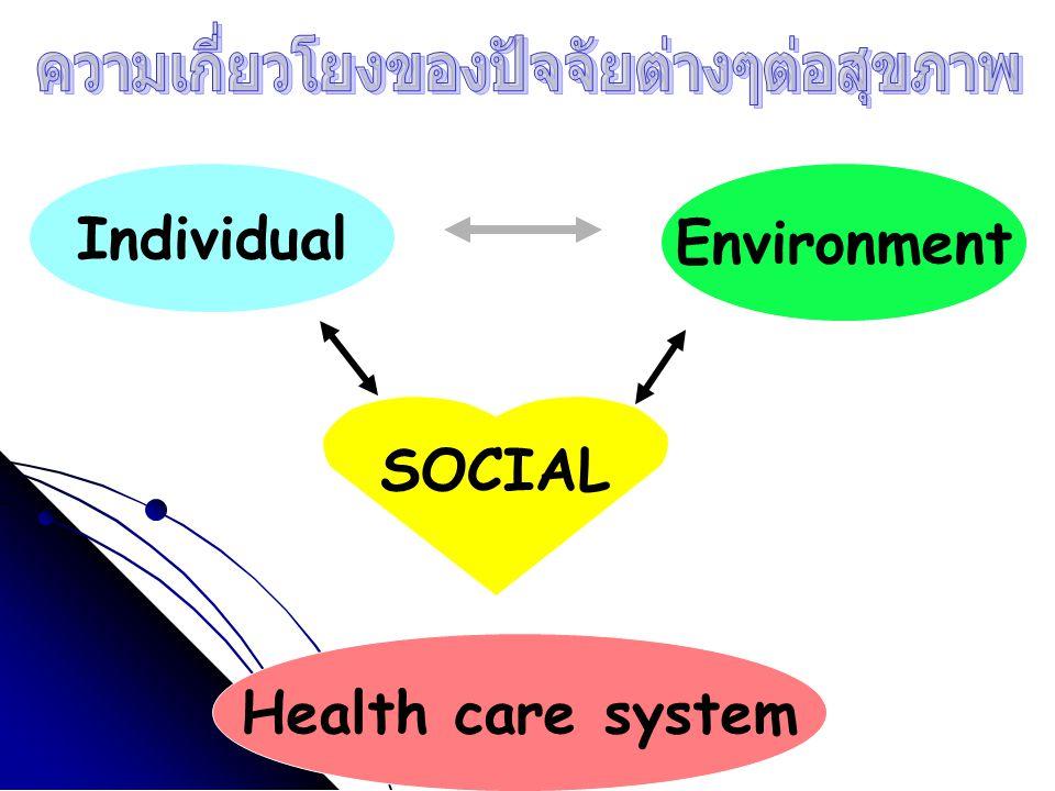 Individual Environment SOCIAL สิ่งแวด ล้อม ค่านิยม เศรษฐ กิจ การเมื อง พฤติกรร มสุขภาพ Health care system