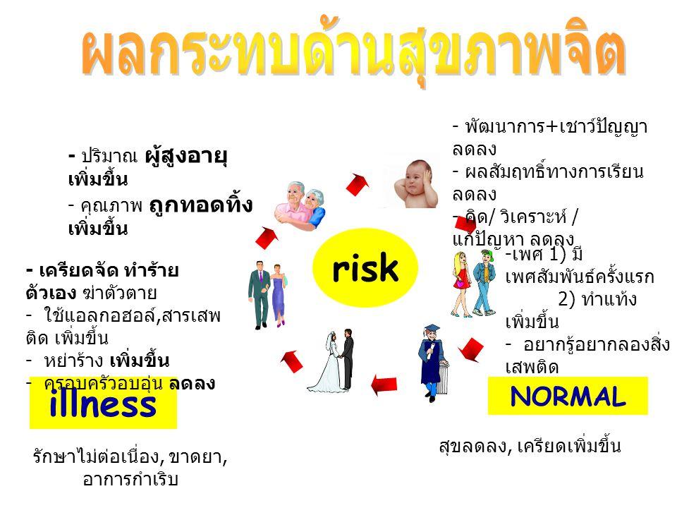 สุขลดลง, เครียดเพิ่มขึ้น illness รักษาไม่ต่อเนื่อง, ขาดยา, อาการกำเริบ NORMAL - พัฒนาการ + เชาว์ปัญญา ลดลง - ผลสัมฤทธิ์ทางการเรียน ลดลง - คิด / วิเครา