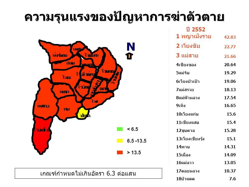 ปี 2552 1 พญาเม็งราย 42.83 2 เวียงชัย 22.77 3 แม่สาย 21.66 4เชียงของ20.64 5แม่จัน19.29 6เวียงป่าเป้า19.06 7แม่สรวย18.13 8แม่ฟ้าหลวง17.54 9เทิง16.65 10