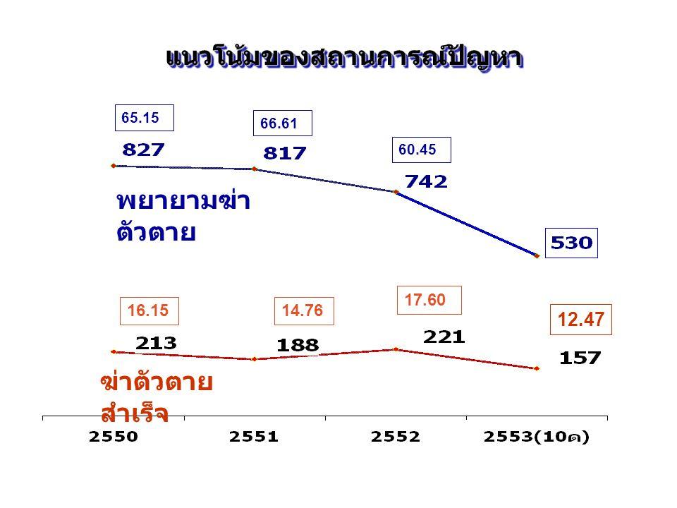 พยายามฆ่า ตัวตาย ฆ่าตัวตาย สำเร็จ 14.76 17.60 16.15 65.15 66.61 60.45 แนวโน้มของสถานการณ์ปัญหาแนวโน้มของสถานการณ์ปัญหา 12.47