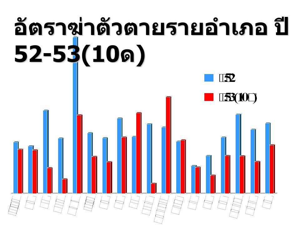 อัตราฆ่าตัวตายรายอำเภอ ปี 52-53(10 ด )