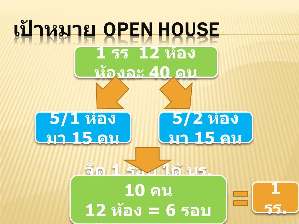 1 รร 12 ห้อง ห้องละ 40 คน 5/1 ห้อง มา 15 คน 5/2 ห้อง มา 15 คน จัด 1 รอบ ได้ นร. 10 คน 12 ห้อง = 6 รอบ ได้ นร. 60 คน จัด 1 รอบ ได้ นร. 10 คน 12 ห้อง =