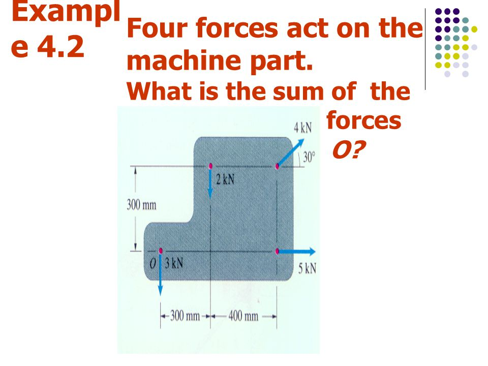 Exampl e 4.2 Four forces act on the machine part. What is the sum of the moments of the forces about the origin O?