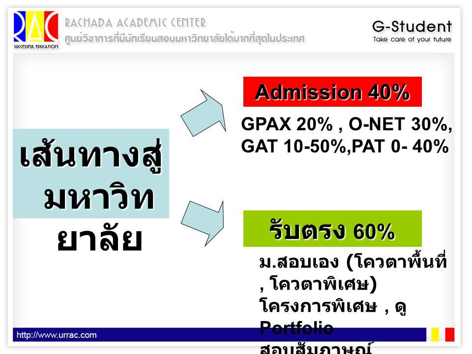 เส้นทางสู่ มหาวิท ยาลัย Admission 40% รับตรง 60% GPAX 20%, O-NET 30%, GAT 10-50%,PAT 0- 40% ม. สอบเอง ( โควตาพื้นที่, โควตาพิเศษ ) โครงการพิเศษ, ดู Po