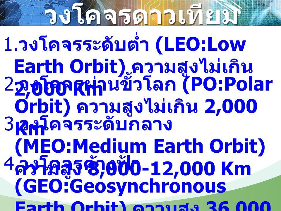 วงโคจรดาวเทียม 1. วงโคจรระดับต่ำ (LEO:Low Earth Orbit) ความสูงไม่เกิน 2,000 Km 2. วงโคจรผ่านขั้วโลก (PO:Polar Orbit) ความสูงไม่เกิน 2,000 Km 3. วงโคจร