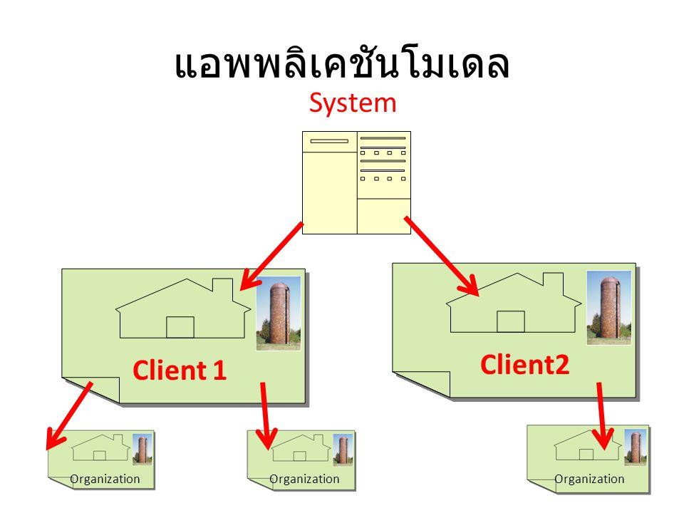 แอพพลิเคชันโมเดล Client 1 Client2 Organization System