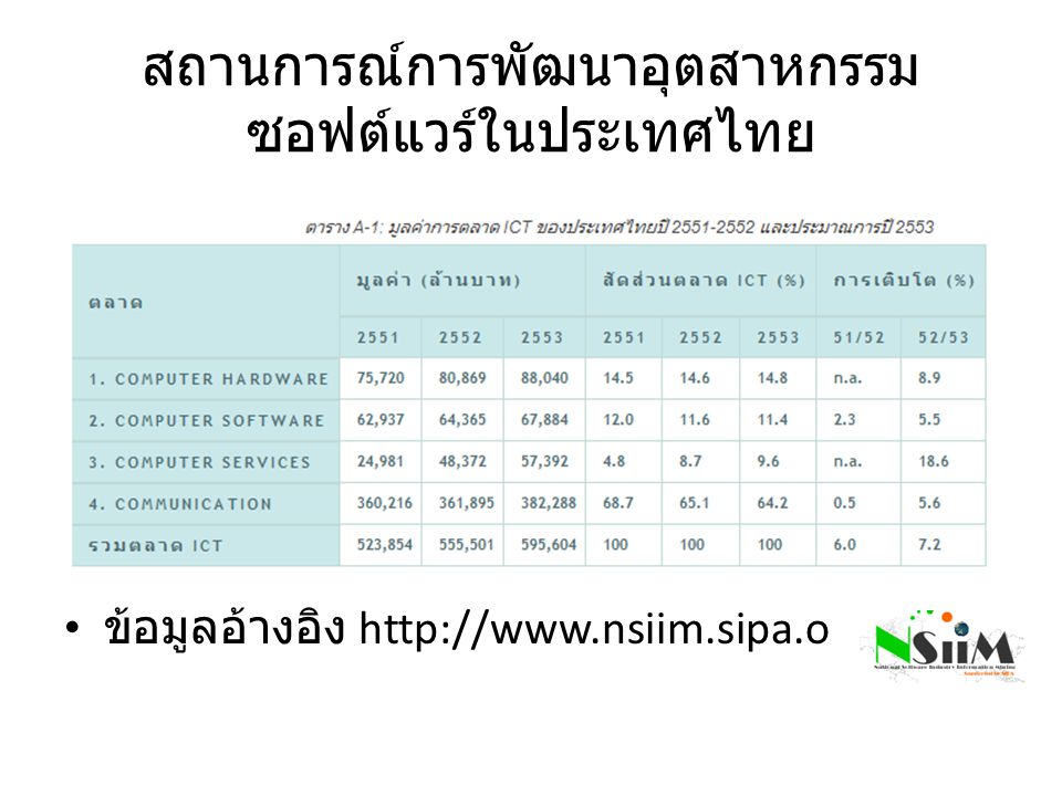 สถานการณ์การพัฒนาอุตสาหกรรม ซอฟต์แวร์ในประเทศไทย ข้อมูลอ้างอิง http://www.nsiim.sipa.or.th