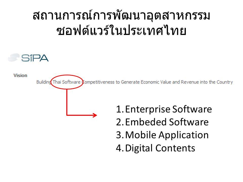 สถานการณ์การพัฒนาอุตสาหกรรม ซอฟต์แวร์ในประเทศไทย 1.Enterprise Software 2.Embeded Software 3.Mobile Application 4.Digital Contents