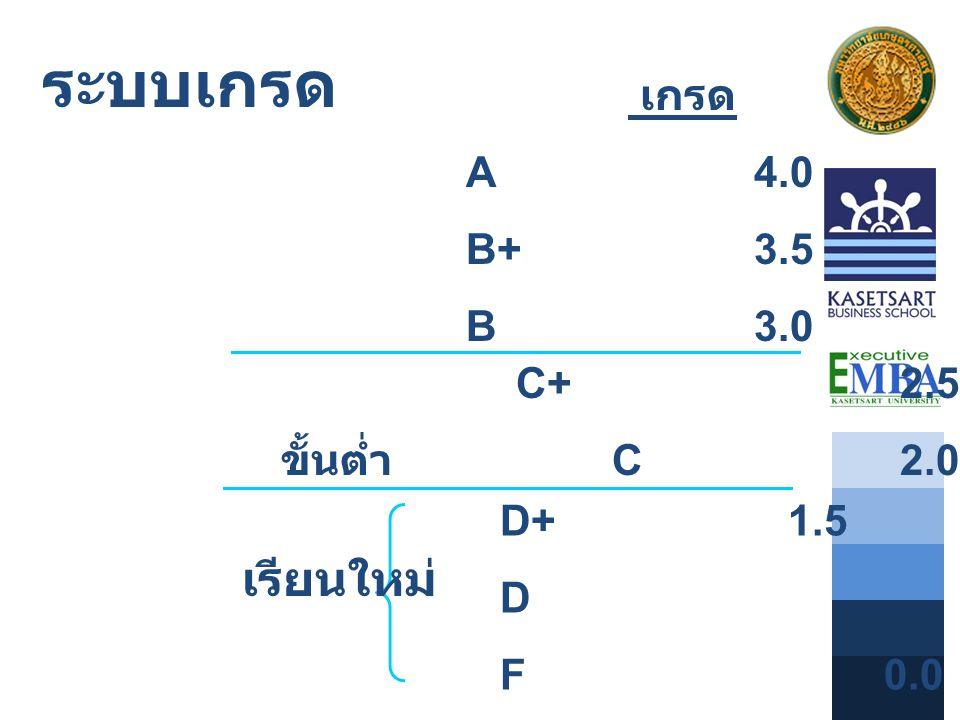 ระบบเกรด เกรด ระดับ A4.0 B+3.5 B3.0 C+ 2.5 ขั้นต่ำ C 2.0 D+ 1.5 D 1.0 F 0.0 เรียนใหม่