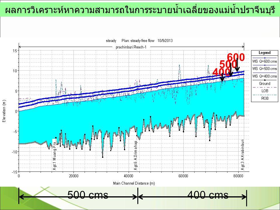 ผลการวิเคราะห์หาความสามารถในการระบายน้ำเฉลี่ยของแม่น้ำปราจีนบุรี 600 500 400 500 cms400 cms