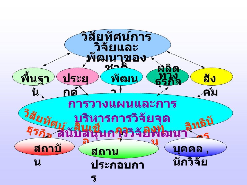 วิสัยทัศน์การ วิจัยและ พัฒนาของ ชาติ พื้นฐา น ประยุ กต์ พัฒน า ผลิต ทาง ธุรกิจ สัง คม การวางแผนและการ บริหารการวิจัยจุด สนับสนุนการวิจัยพัฒนา ครบวงจร วิสัยทัศน์ ธุรกิจ สินเชื่ อ ภา ษี ลงทุ น สิทธิบั ตร สถาบั น สถาน ประกอบกา ร บุคคล, นักวิจัย