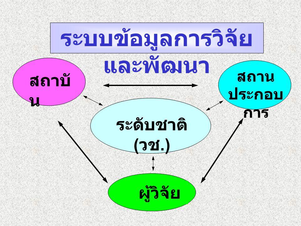 ระบบข้อมูลการวิจัย และพัฒนา ระดับชาติ ( วช.) สถาน ประกอบ การ สถาบั น ผู้วิจัย