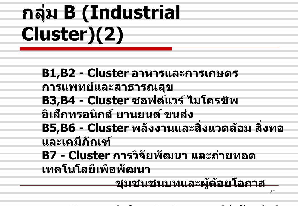 20 กลุ่ม B (Industrial Cluster)(2) B1,B2 - Cluster อาหารและการเกษตร การแพทย์และสาธารณสุข B3,B4 - Cluster ซอฟต์แวร์ ไมโครชิพ อิเล็กทรอนิกส์ ยานยนต์ ขนส่ง B5,B6 - Cluster พลังงานและสิ่งแวดล้อม สิ่งทอ และเคมีภัณฑ์ B7 - Cluster การวิจัยพัฒนา และถ่ายทอด เทคโนโลยีเพื่อพัฒนา ชุมชนชนบทและผู้ด้อยโอกาส Keyword คือ – In Process ( กำลังผลิต )
